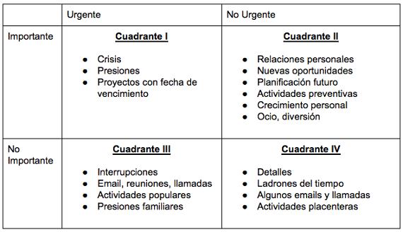 Time-Management-Matrix-Spanish.png