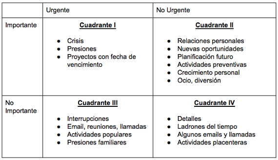 Time-Management-Matrix-Spanish.png